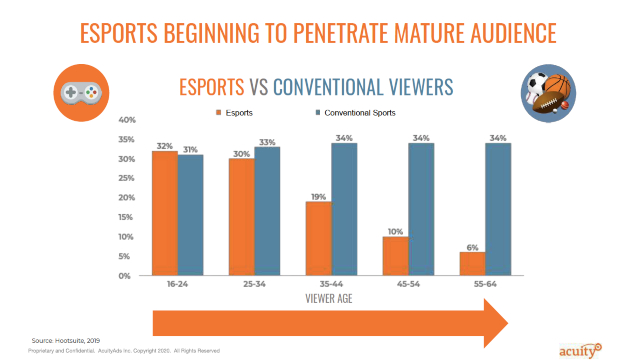 esports vs deporte real