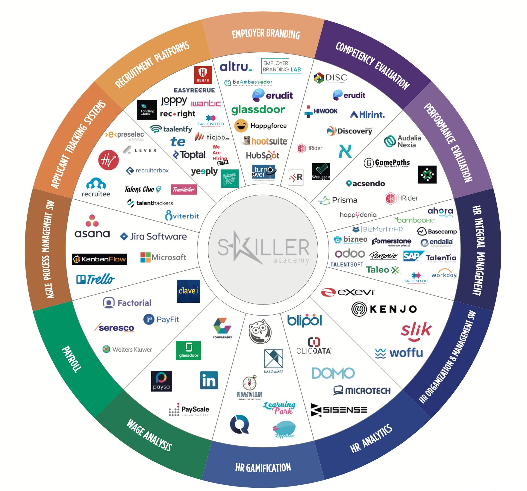 HR Tech Map