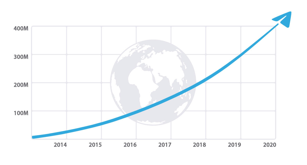 Crecimiento de Telegram desde su lanzamiento