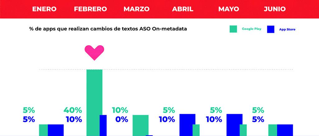 % de apps que realizan cambios de textos ASO on-metadata