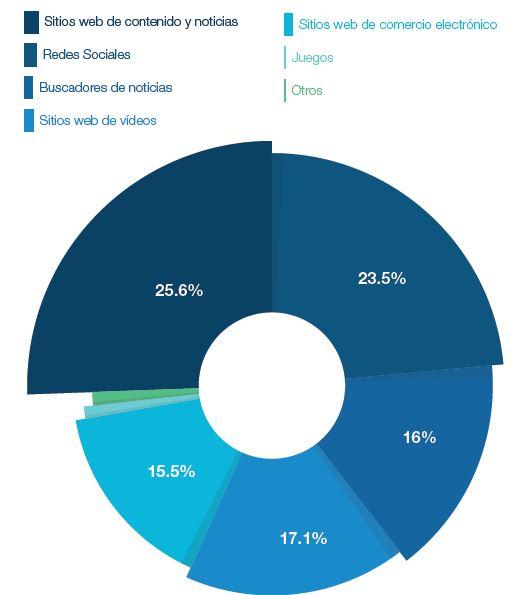 ¿Dónde pasa la gente la mayor parte de su tiempo en Internet?