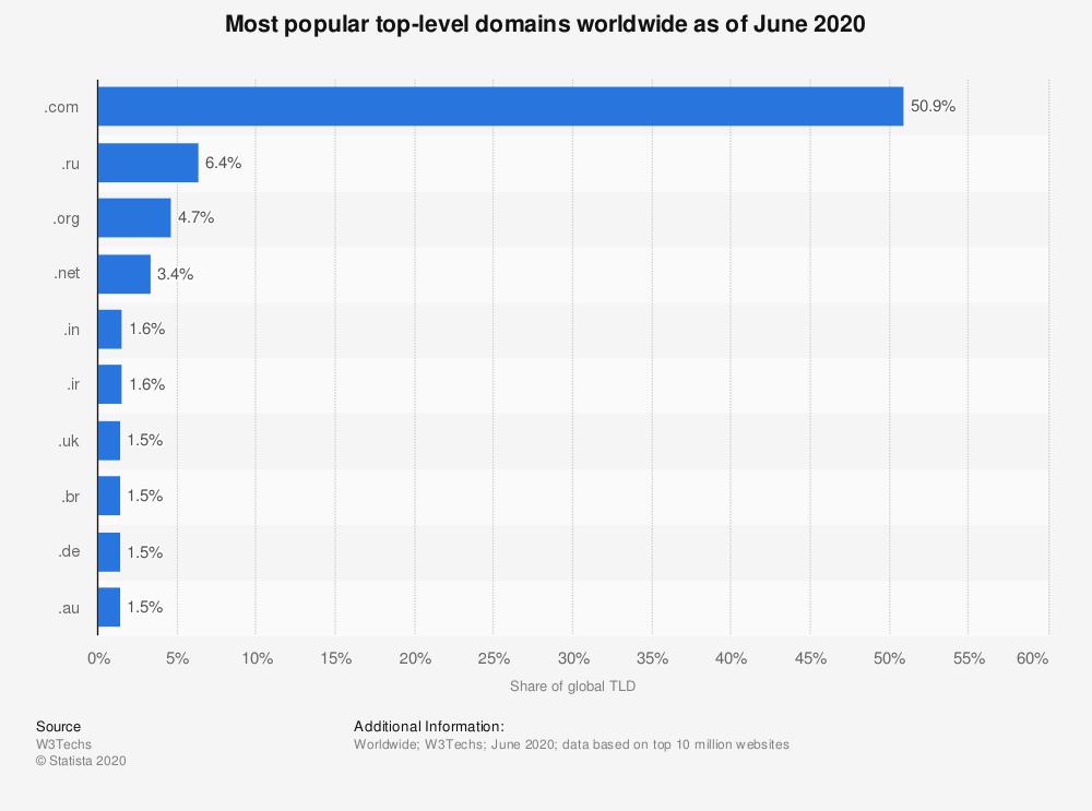 Extensiones de dominio más utilizadas en el mundo