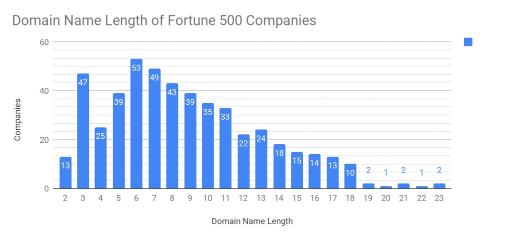 Longitud del nombre de dominio de las 500 empresas más valiosas del mundo