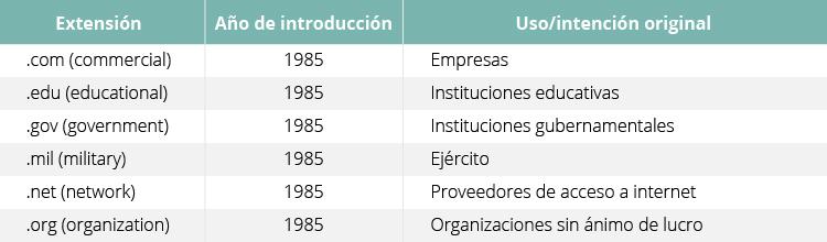 Extensiones de dominio originales