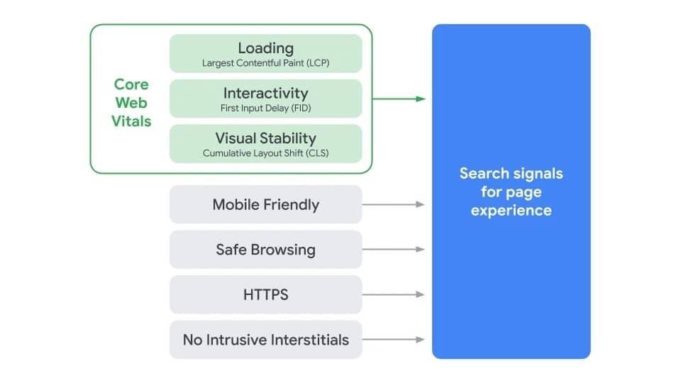 Page Experience Update, las Core Web Vitals como actualización de Google