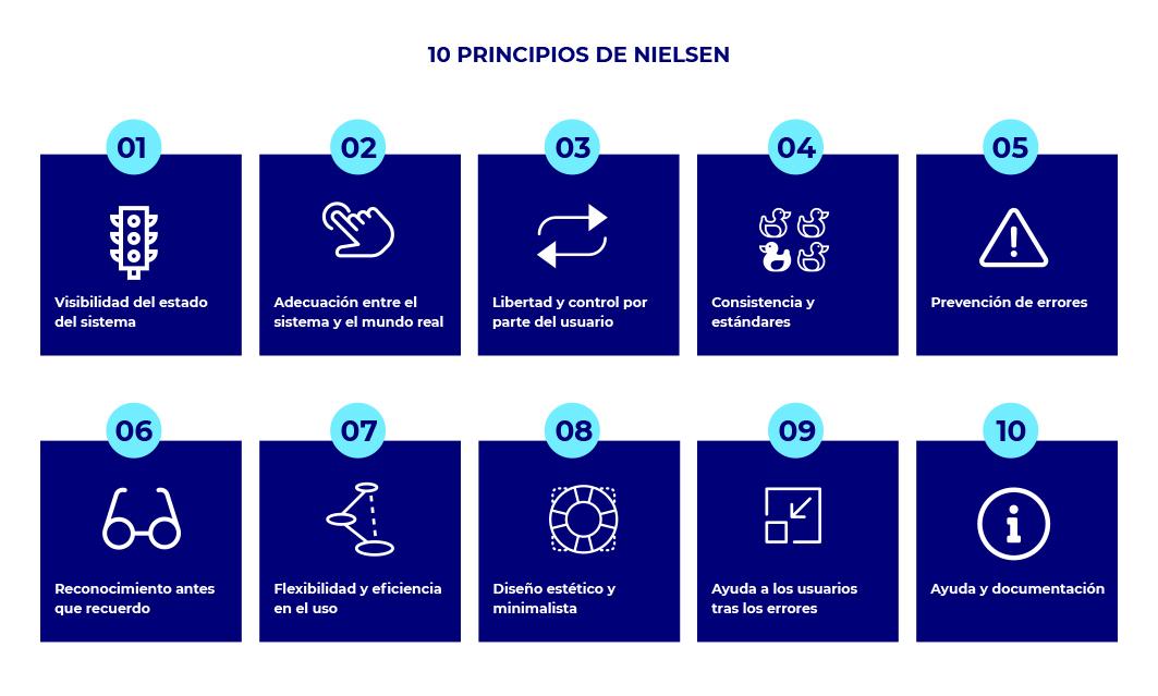 10 principios de Nielsen