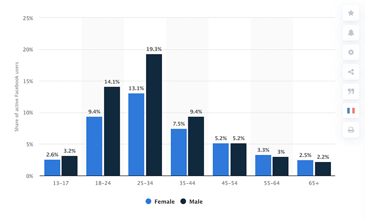 datos demográficos facebook