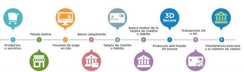 Cómo funciona una pasarela de pagos