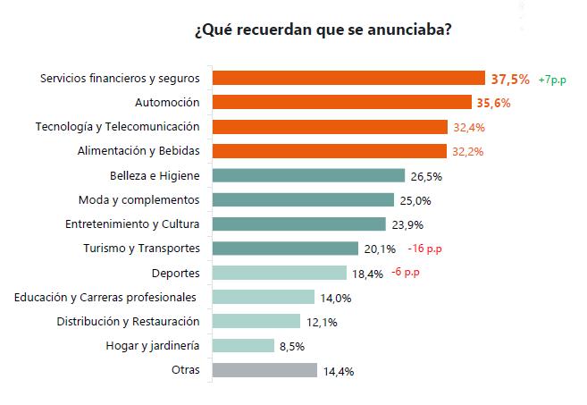 Cómo consumimos audio digital en España (IAB Spain)