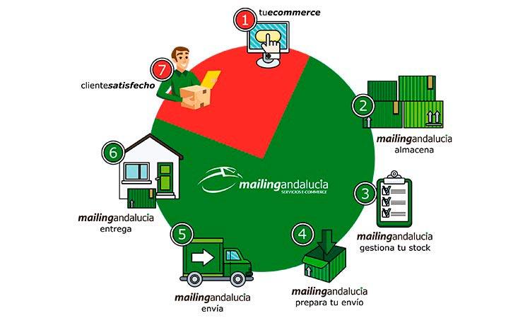 Mailing Andalucía