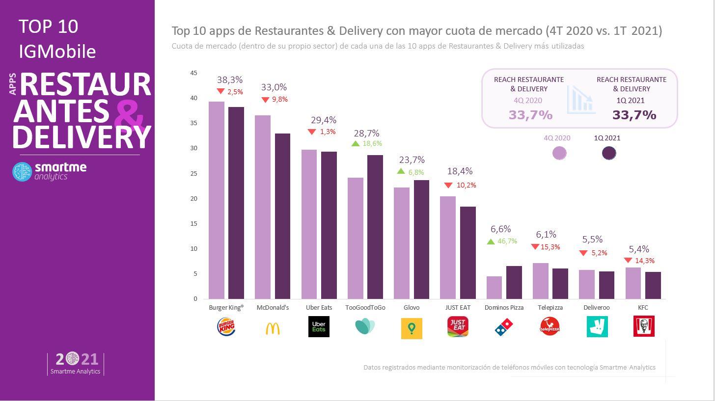 Top apps con más cuota de mercado en España: retail, finanzas, moda y delivery
