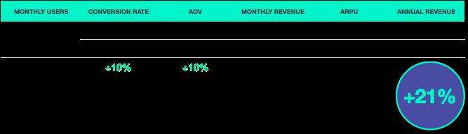 cómo optimizar las tasas de conversión