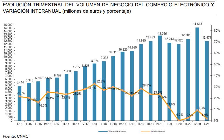 ventas ecommerce español en 1ºt 2021